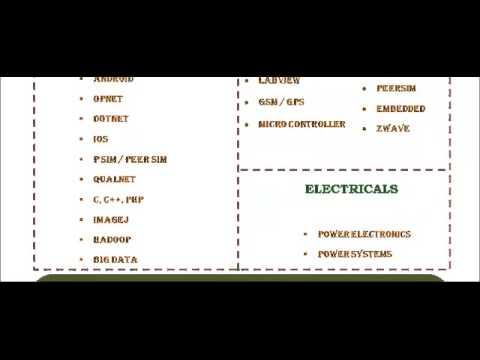 POWER ELECTRONICS IN UNITED ARAB EMIRATES