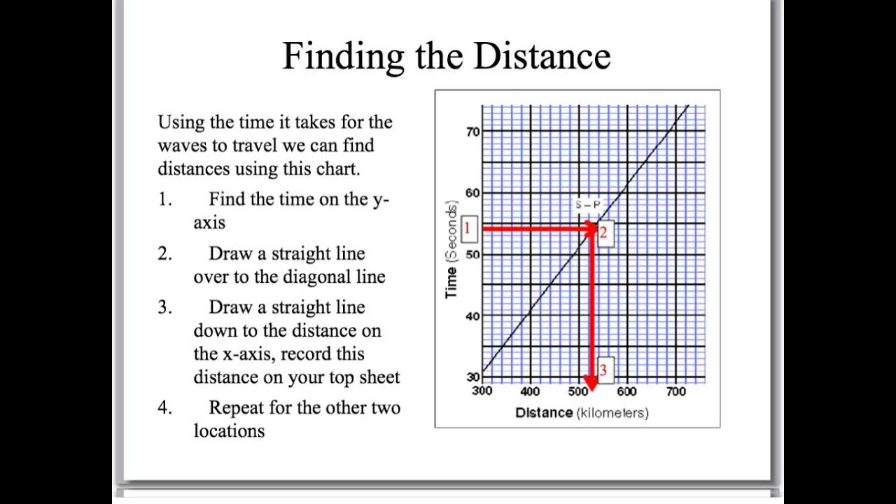 worksheet Find The Epicenter Worksheet triangulating the epicenter of an earthqake youtube earthqake