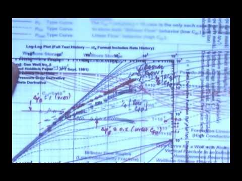 Log Log plot analysis in Pressure Build Up in gas wells
