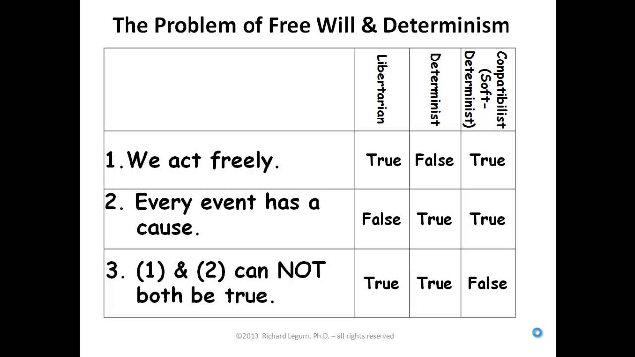 freedom vs determinism Freedom and determinism i human nature and human freedom ii determinism iii hard determinism or incompatibilism iv libertarianism, free will or interventionism.