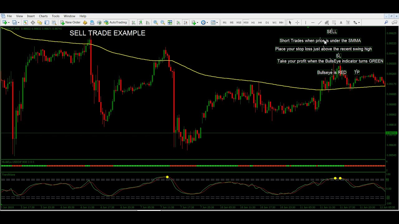 BullsEye Forex Trading System