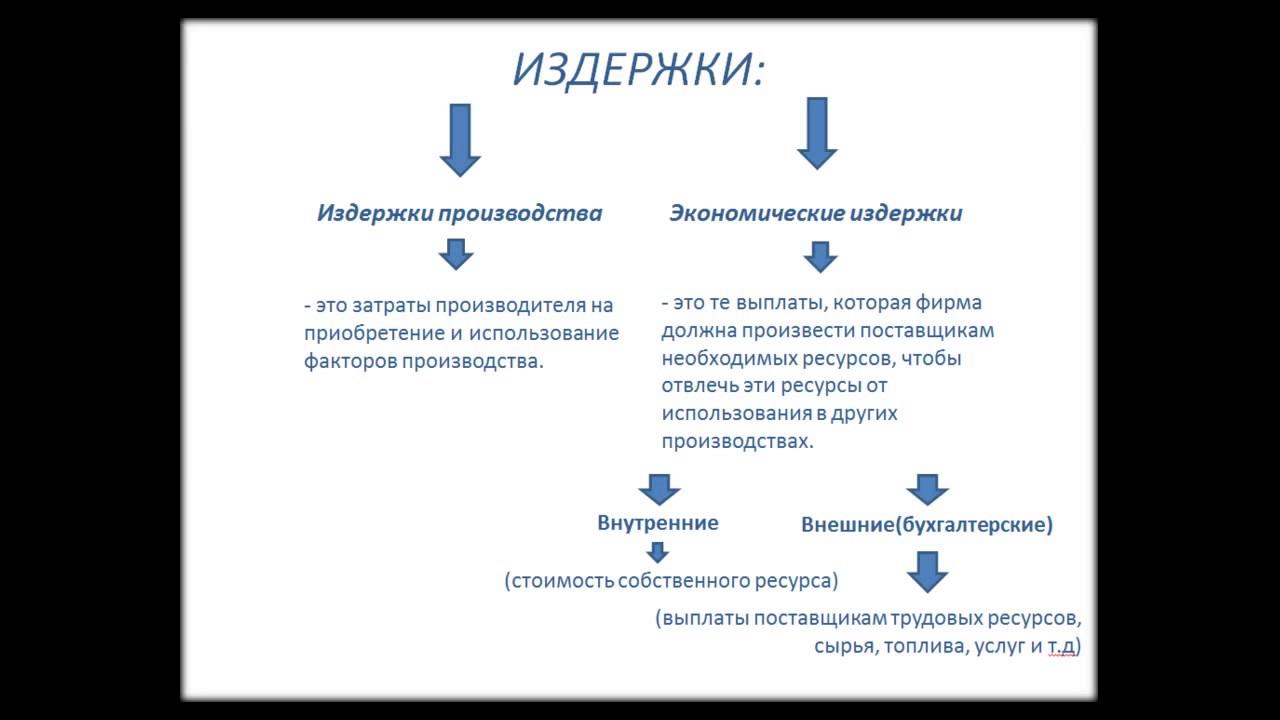 Решение задач на экономическую и бухгалтерскую прибыль источники информации по решению текстовых задач