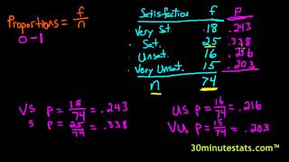 Calculating Proportions & Percentages 1