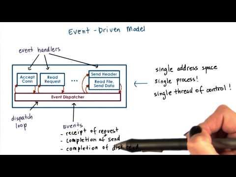 Event Driven Model