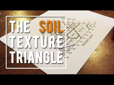 The Soil Texture Triangle