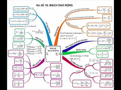 Tổng ôn lý thuyết vật lý 12 || chương 4 dao động điện từ || ôn thi THPT quốc gia
