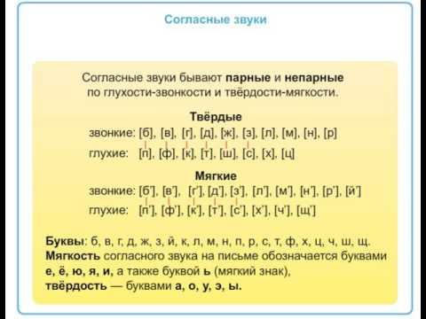 картинки согласные буквы и гласные
