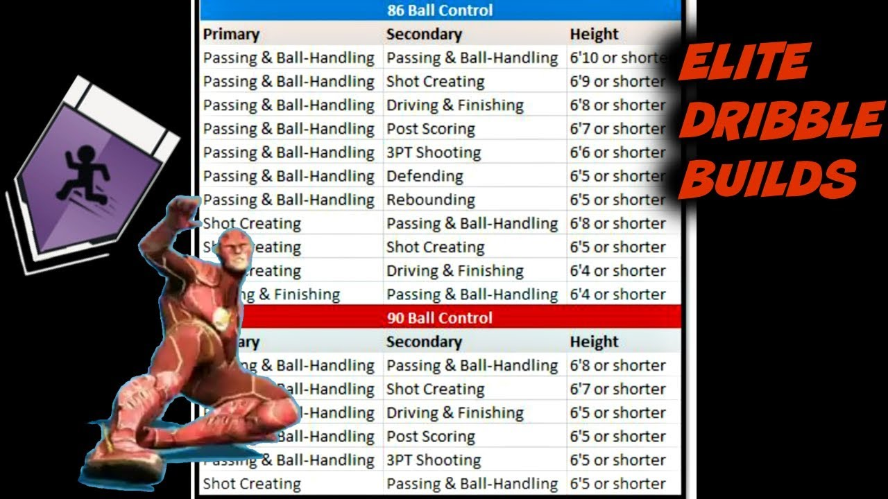 Nba  all speed boosting builds with elite rhythm dribble tier ratings myplayer road to also rh youtube