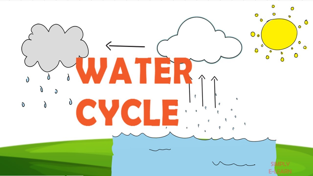 water cycle facts for kids information about water cycle rh youtube com Water Cycle Wheel Worksheet water cycle clipart
