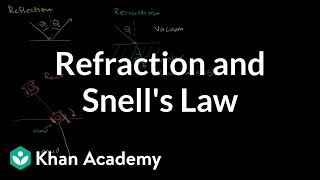 Refraction and Snell