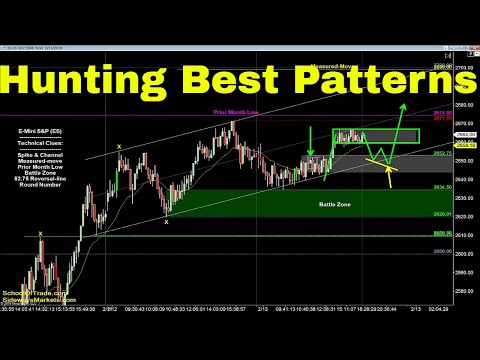 Hunting the Best Patterns   Crude Oil, Emini, Nasdaq, Gold & Euro