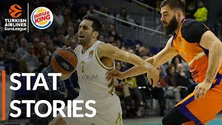 Burger King Stat Stories: Turkish Airlines EuroLeague Regular Season Round 12