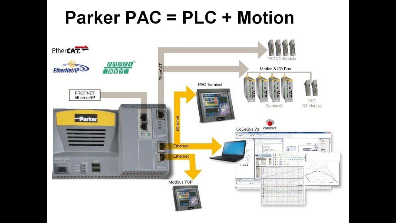 Quick Start PAC + Compax3 Video