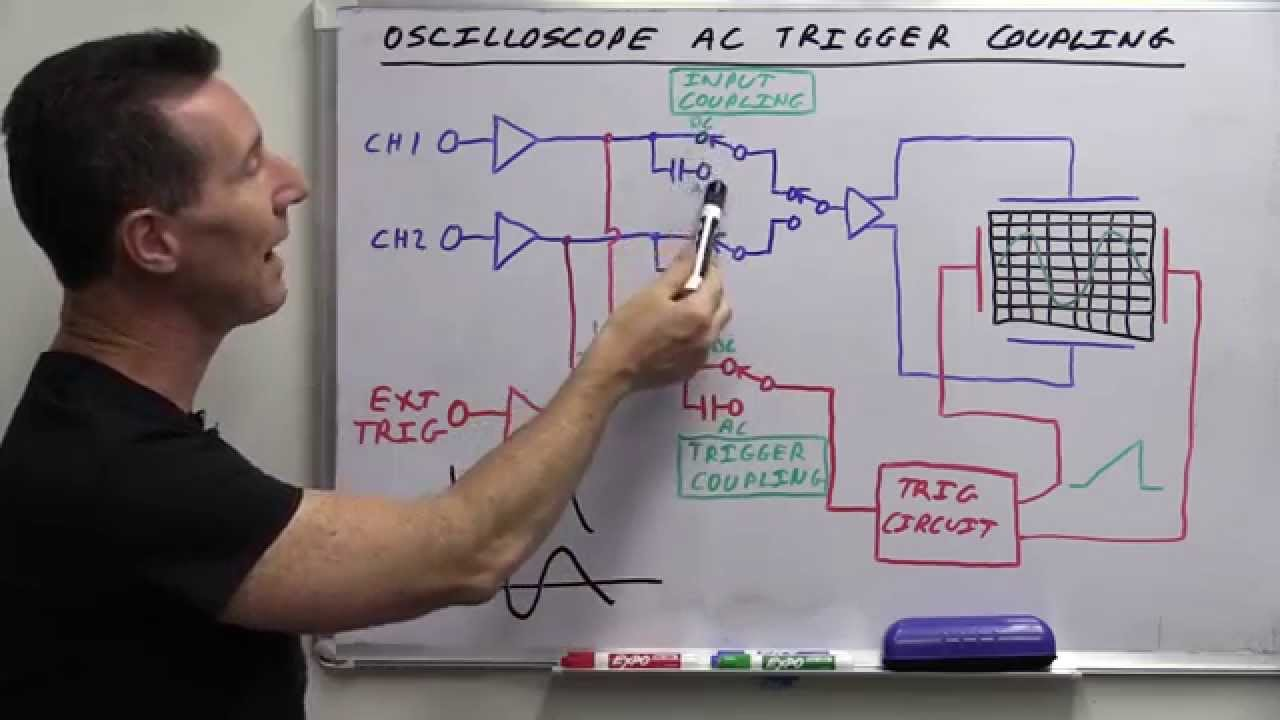 Eevblog 685 What Is Oscilloscope Ac Trigger Coupling