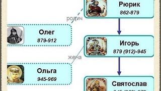 Первые киевские князья.  Объединение Киева и Новгорода.  Договор Руси с греками