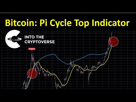 Bitcoin: Pi Cycle Top Indicator