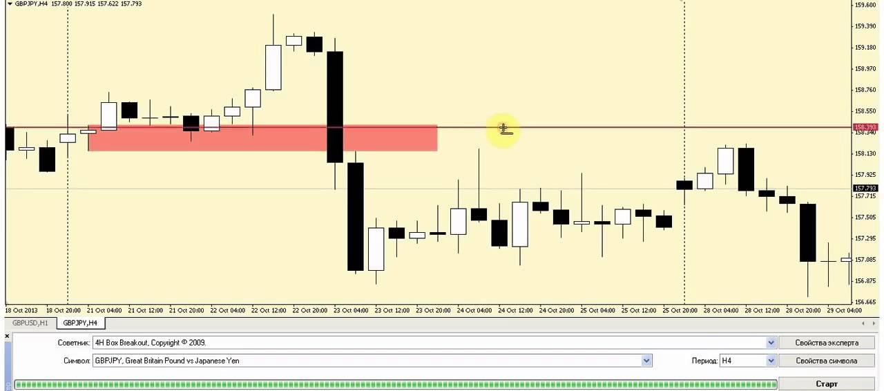 Стратегии торговли на форекс бесплатно курс биткоина график в рублях