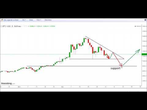 Bitcoin price analysis, 31 December 2017