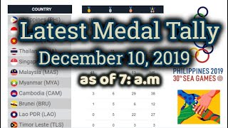 30th Sea Games Medal Tally  (as Of 7 A.m. Dec. 10, 2019 )