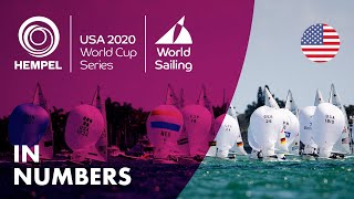 In Numbers | Hempel World Cup Series Miami 2020
