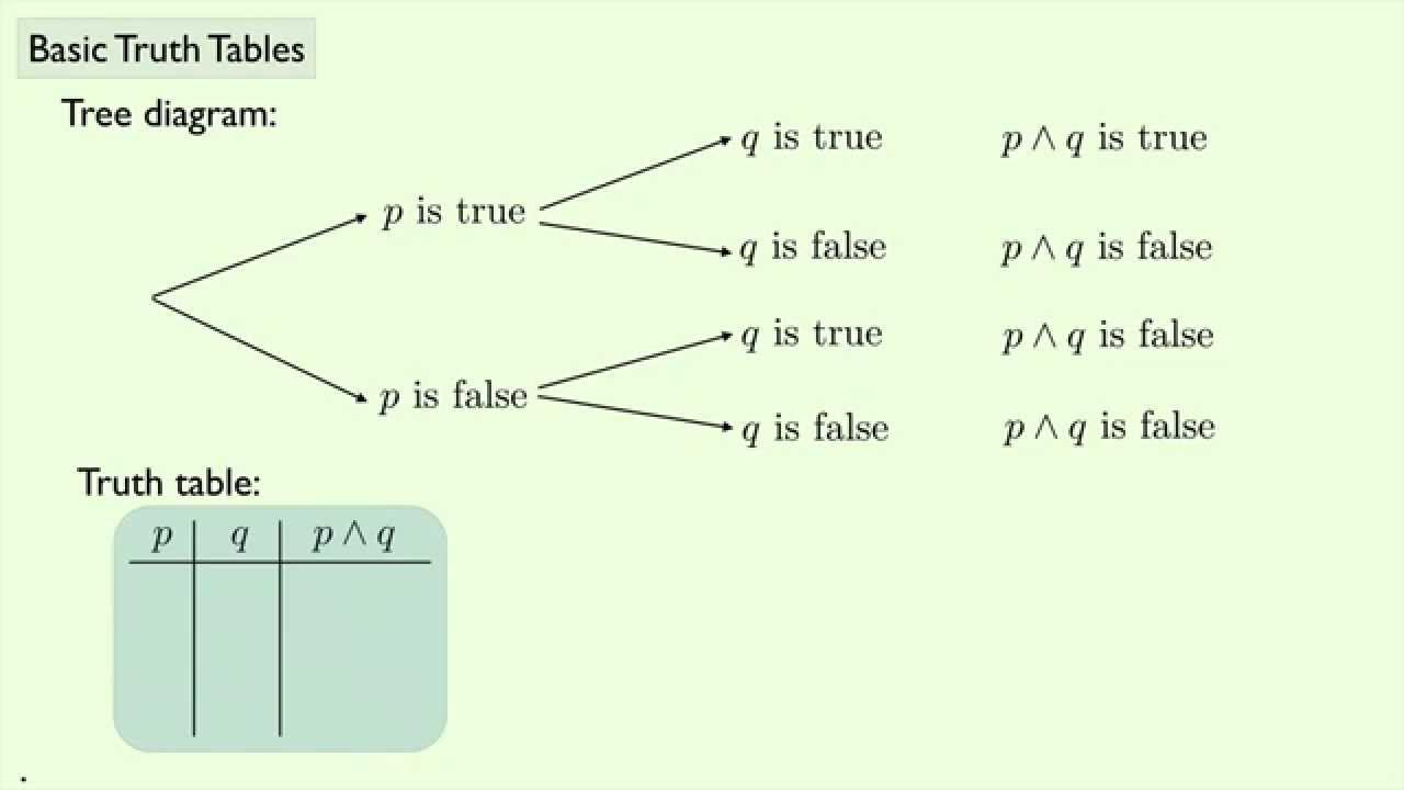 Geometry basic truth tables youtube geometry basic truth tables ccuart Choice Image