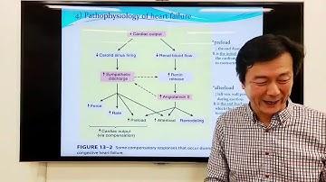 심혈관계약리학2: 강심제