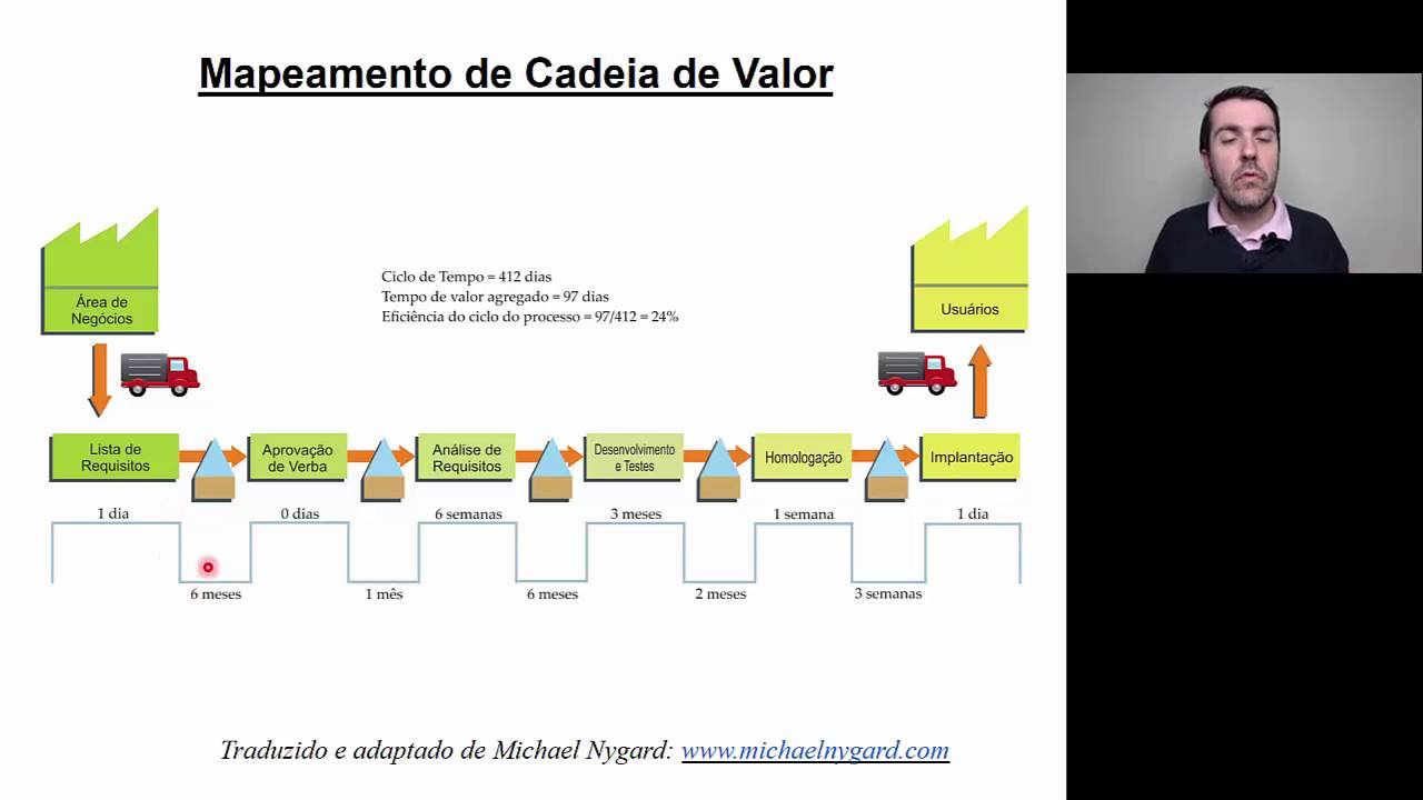 Mapeamento de Cadeia de Valor - YouTube