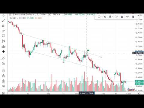 How I Made $1000+ From AUD/USD (Forex Technical Analysis & Chart Markup)