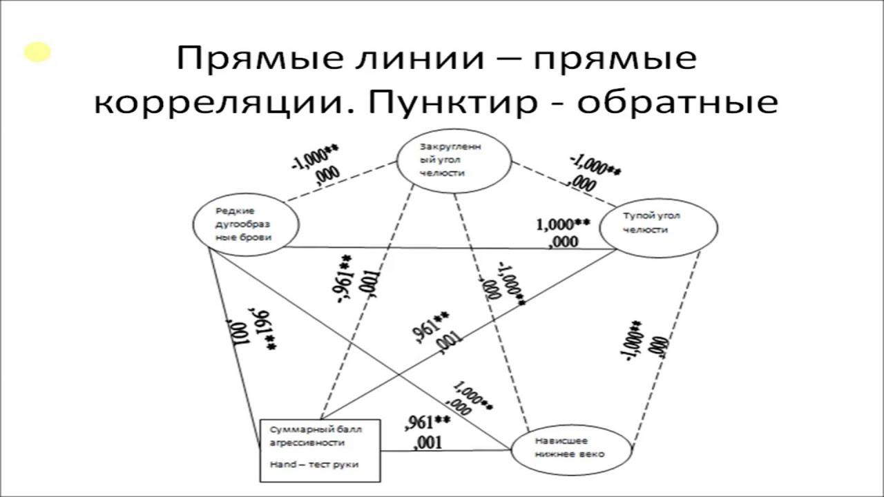 Как написать диплом по психологии Математический анализ и  Как написать диплом по психологии Математический анализ и эмпирическая часть