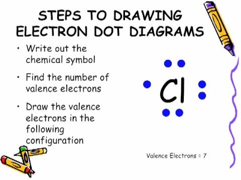 Electron Dot Diagram Youtube