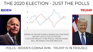 2020 ELECTION | JUST THE POLLING DATA | PURE POLLS WITH 2016 RESULTS IF NO POLLS