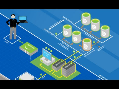 Azure Storage Overview