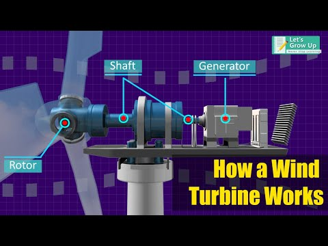 How Does wind Turbine Work | What is turbine and how it works? | Renewable Energy