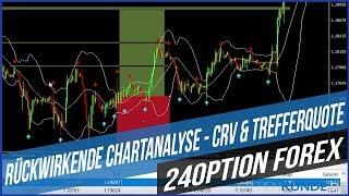 24Option Forex: Rückwirkende Chartanalyse - CRV & Trefferquote