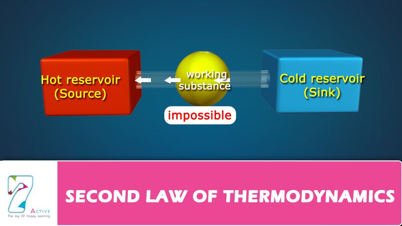 second law of thermodynamics youtube