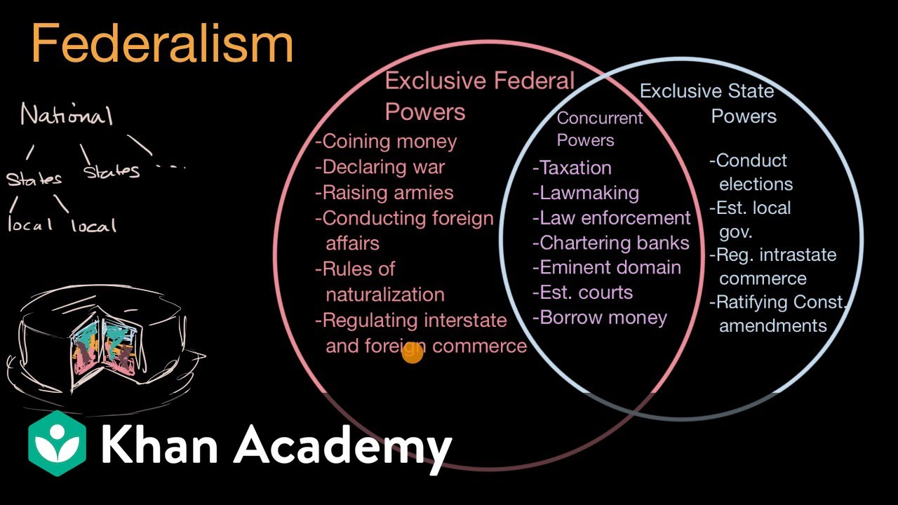 Federalism in the United States | US government and civics