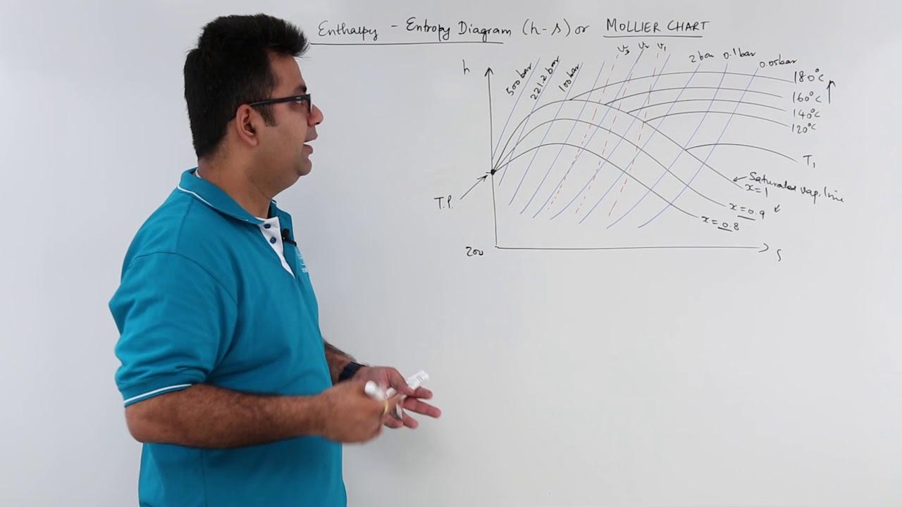 Enthalpy Entropy Diagram Youtube Mollier Power Plant