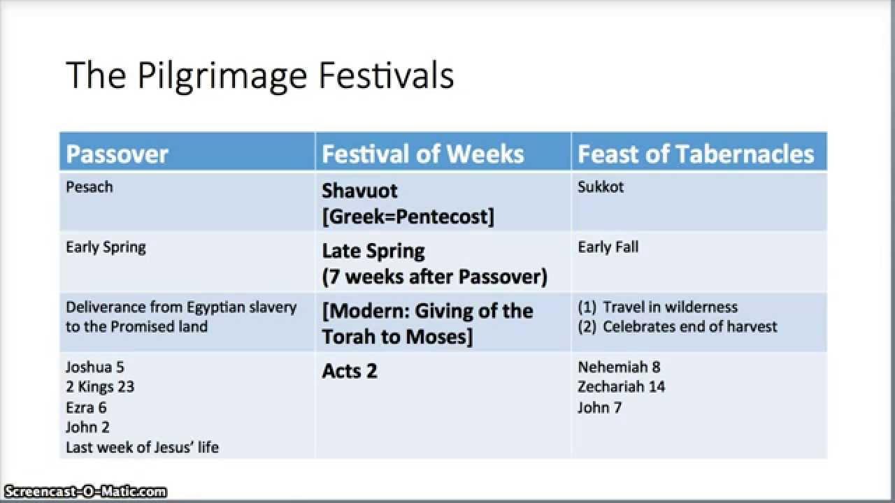 January 2015 Intro To The Jewish Holiday Calendar Youtube