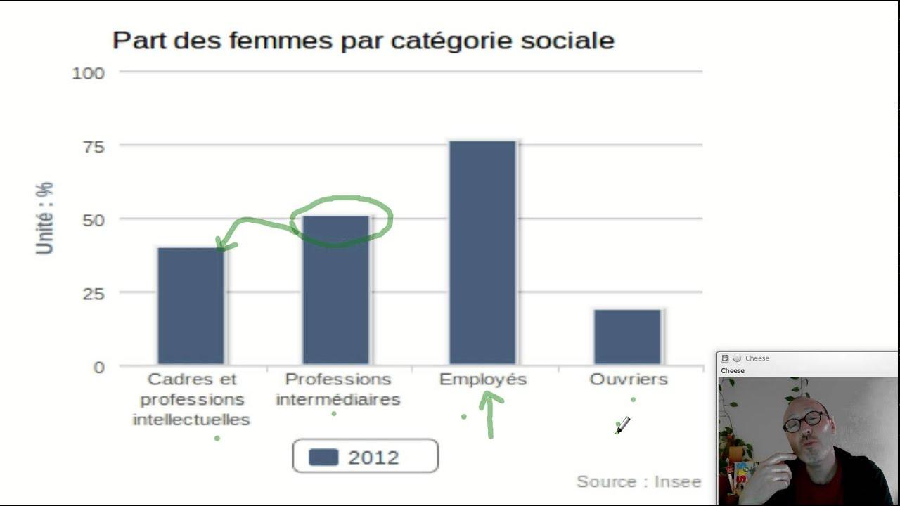 Les Inegalites Hommes Femmes Au Sein Du Monde Du Travail