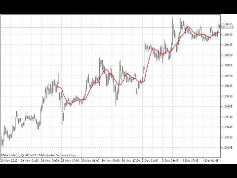 Metatrader moving average indicator smart