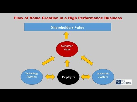 Understanding Value Creation in 10 Minutes for CFOs