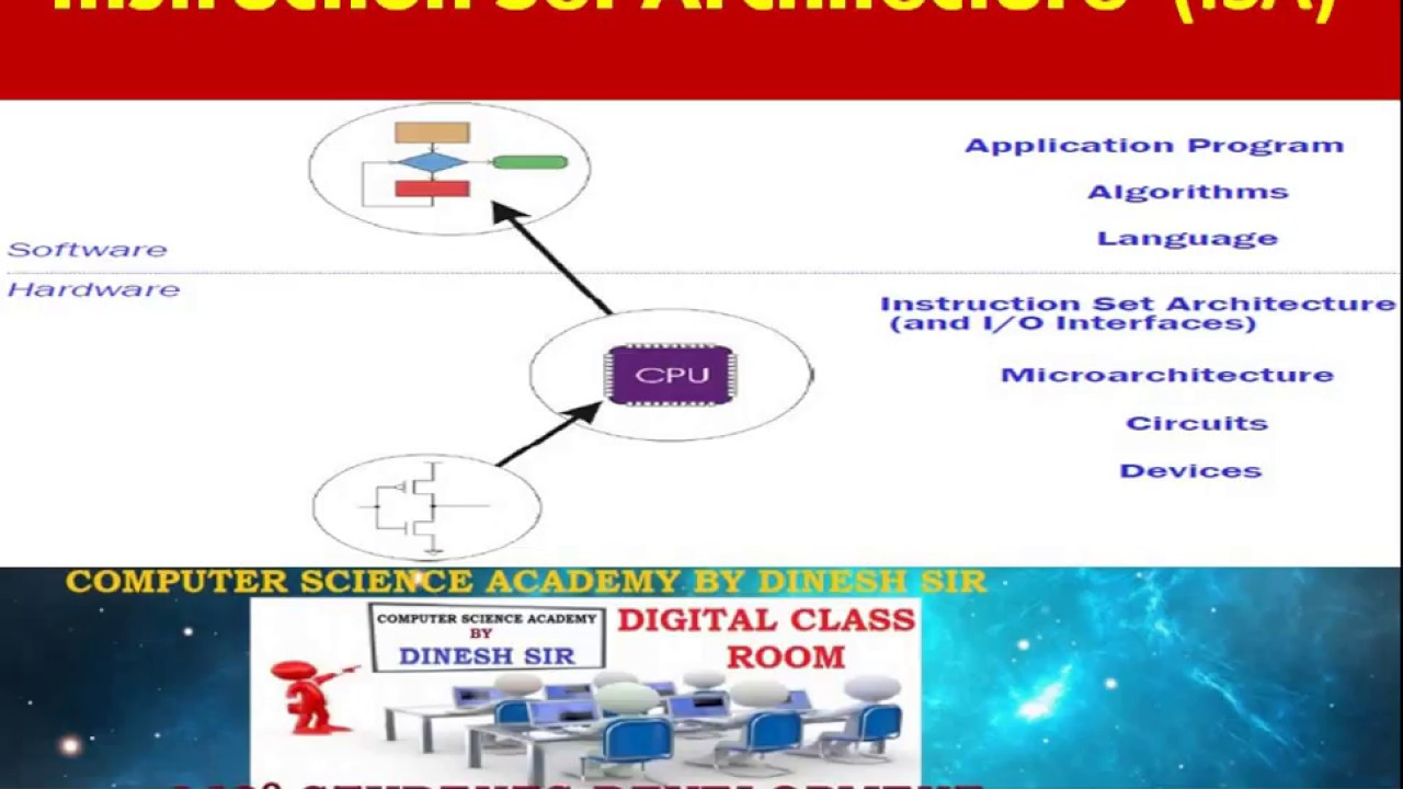 What Is Instruction Set Architecture Isa In Computer Architecture