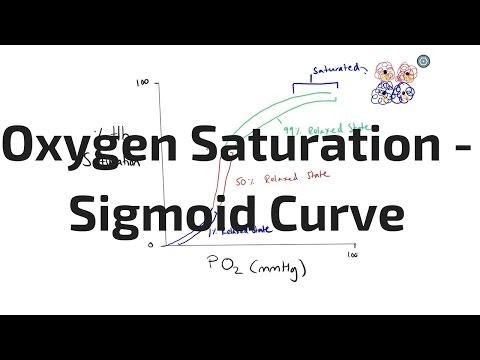 Oxygen Saturation - Sigmoid Curve