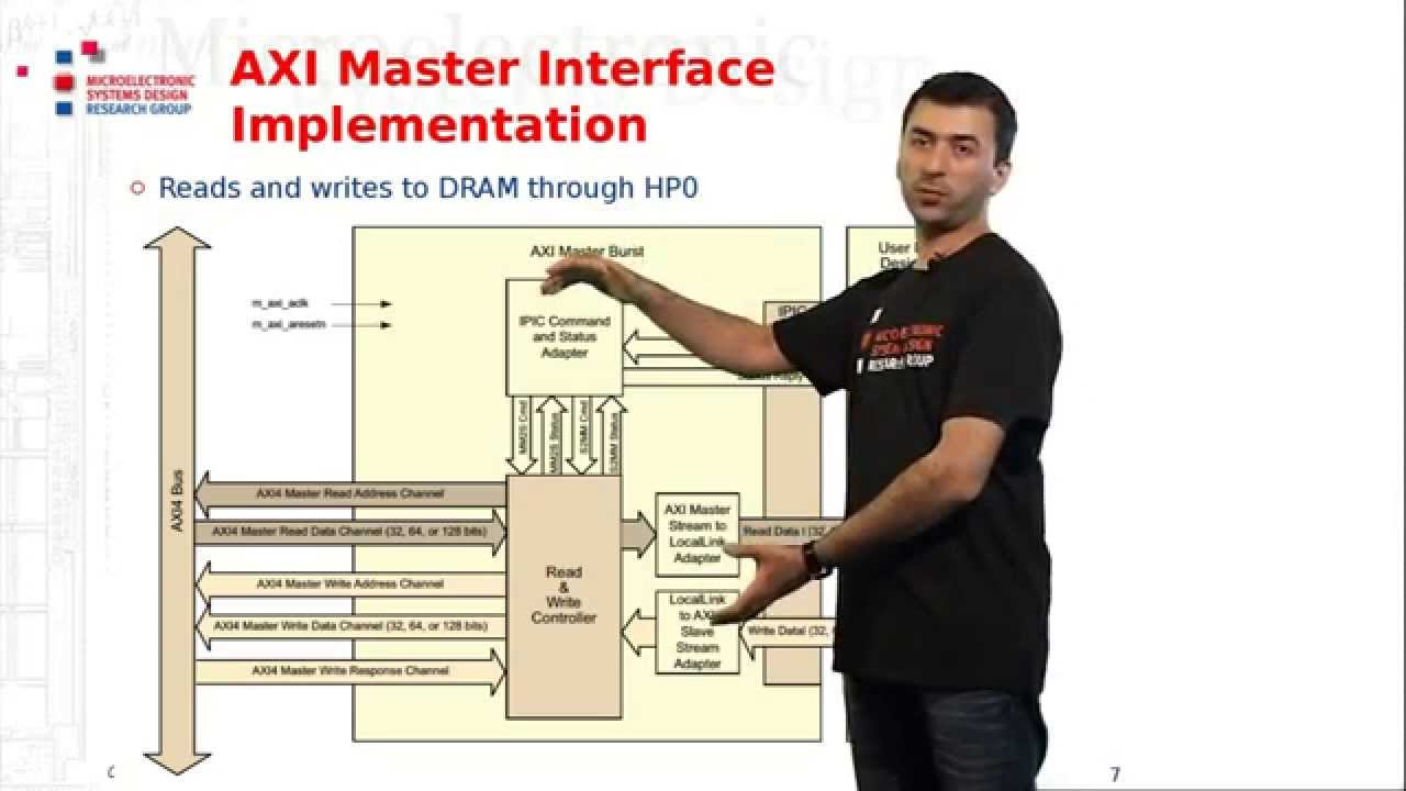 creating custom axi master interfaces part 2 lesson 7  [ 1280 x 720 Pixel ]