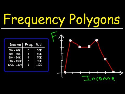 How To Make a Frequency Polygon