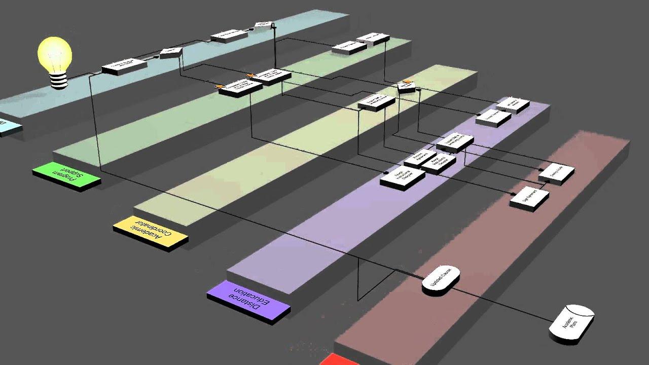 3D Process Flow  SwimLanes Animation  YouTube