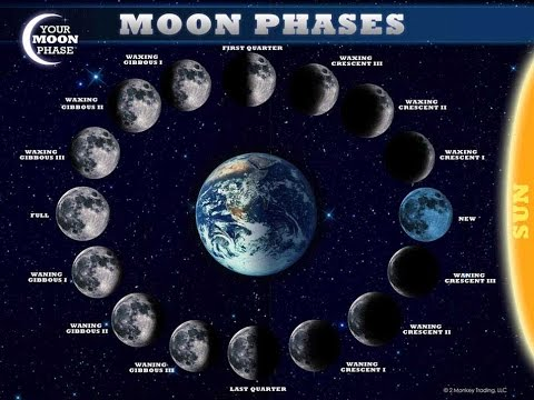"""lunar phases Lunar phases interactive move the clock hand (when in """"pause time"""" mode) to change the time of day/night 1 on day 1 of the calendar, what is the moon phase."""