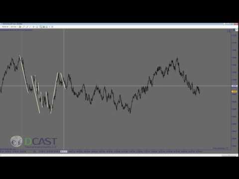 Market Harmonics