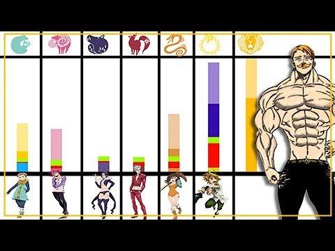 Explicación: Niveles de Poder de los 7 Pecados Capitales - Nanatsu no Taizai (Actual)