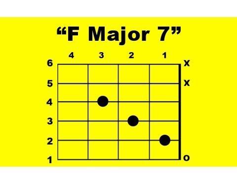 F Major 7 Guitar Chord Youtube